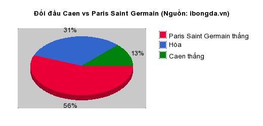 Thống kê đối đầu Caen vs Paris Saint Germain