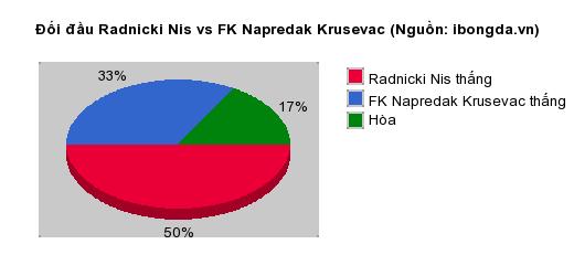Thống kê đối đầu Radnicki Nis vs FK Napredak Krusevac