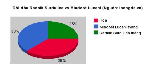 Thống kê đối đầu Radnik Surdulica vs Mladost Lucani