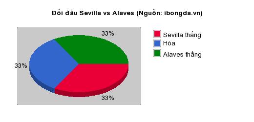 Thống kê đối đầu Sevilla vs Alaves