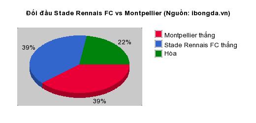 Thống kê đối đầu Stade Rennais FC vs Montpellier