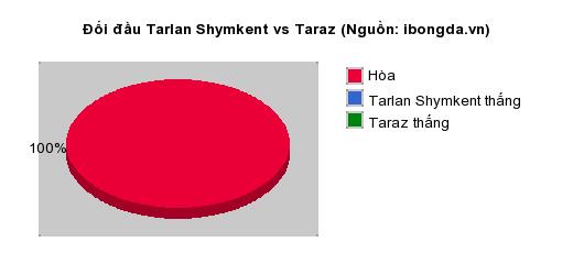 Thống kê đối đầu Tarlan Shymkent vs Taraz