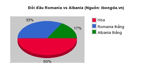 Thống kê đối đầu Romania vs Albania