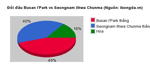 Thống kê đối đầu Busan I'Park vs Seongnam Ilhwa Chunma