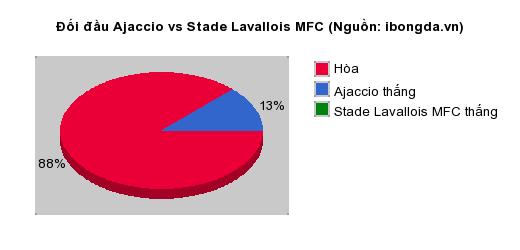 Thống kê đối đầu Ajaccio vs Stade Lavallois MFC