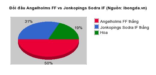 Thống kê đối đầu Angelholms FF vs Jonkopings Sodra IF