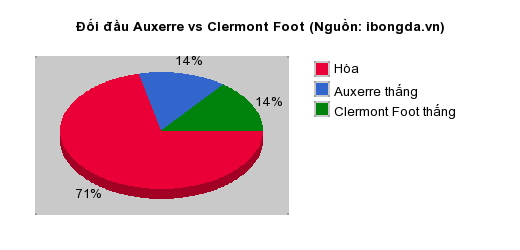 Thống kê đối đầu Auxerre vs Clermont Foot