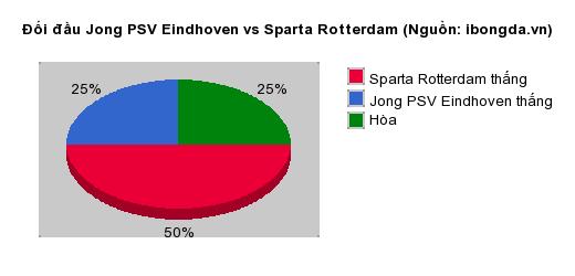 Thống kê đối đầu Jong PSV Eindhoven vs Sparta Rotterdam