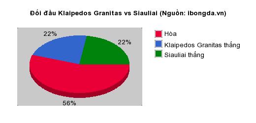Thống kê đối đầu Klaipedos Granitas vs Siauliai