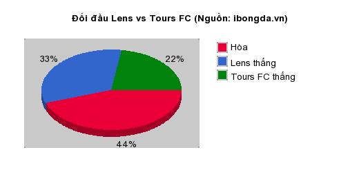 Thống kê đối đầu Lens vs Tours FC