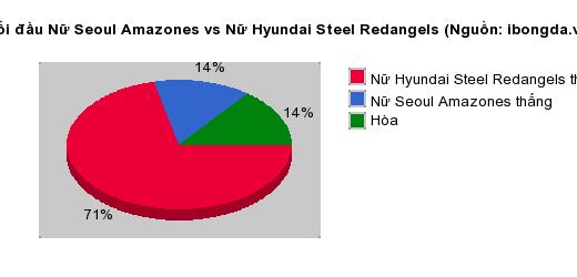 Thống kê đối đầu Nữ Seoul Amazones vs Nữ Hyundai Steel Redangels