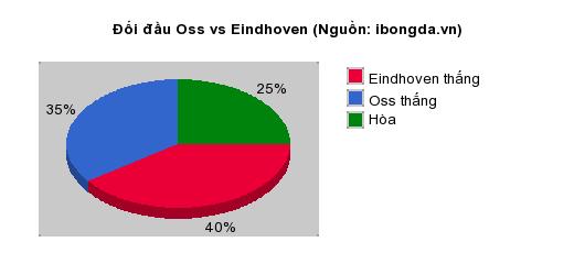 Thống kê đối đầu Oss vs Eindhoven