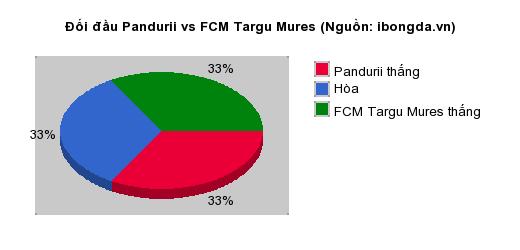 Thống kê đối đầu Pandurii vs FCM Targu Mures