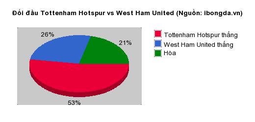 Thống kê đối đầu Tottenham Hotspur vs West Ham United