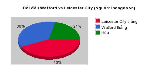 Thống kê đối đầu Watford vs Leicester City