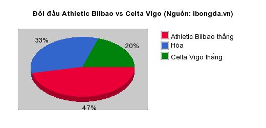 Thống kê đối đầu Athletic Bilbao vs Celta Vigo