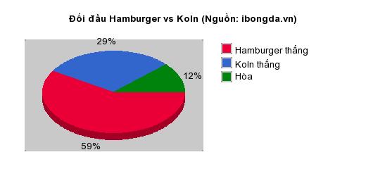 Thống kê đối đầu Hamburger vs Koln