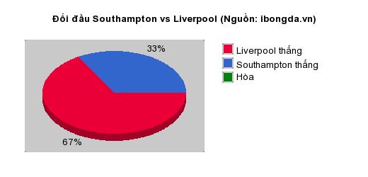 Thống kê đối đầu Southampton vs Liverpool