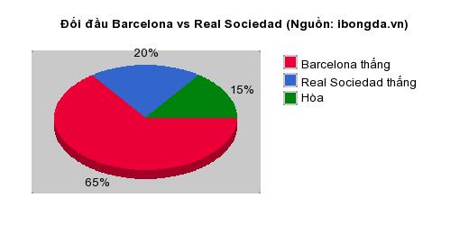Thống kê đối đầu Barcelona vs Real Sociedad