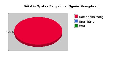 Thống kê đối đầu Spal vs Sampdoria