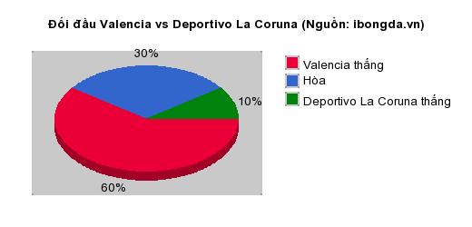 Thống kê đối đầu Valencia vs Deportivo La Coruna