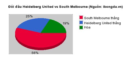 Thống kê đối đầu Heidelberg United vs South Melbourne