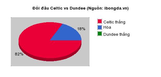 Thống kê đối đầu Celtic vs Dundee
