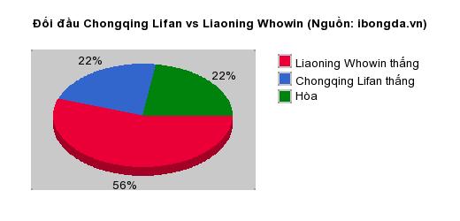 Thống kê đối đầu Chongqing Lifan vs Liaoning Whowin