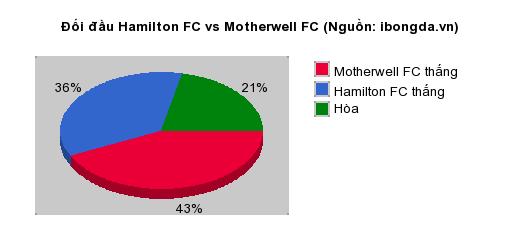 Thống kê đối đầu Hamilton FC vs Motherwell FC