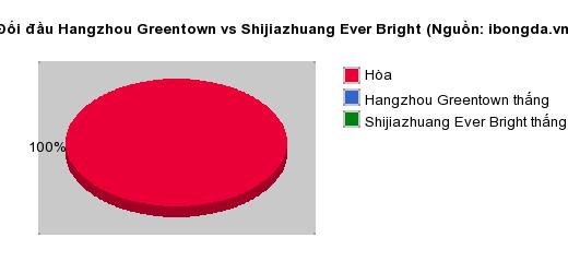 Thống kê đối đầu Hangzhou Greentown vs Shijiazhuang Ever Bright