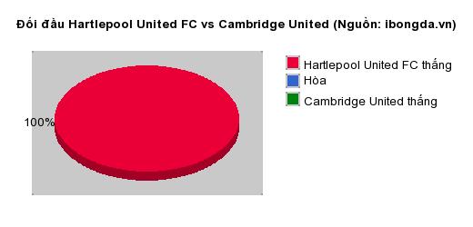 Thống kê đối đầu Hartlepool United FC vs Cambridge United