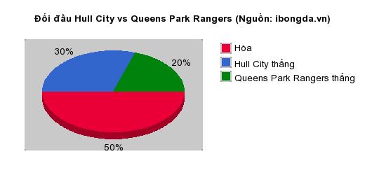 Thống kê đối đầu Hull City vs Queens Park Rangers