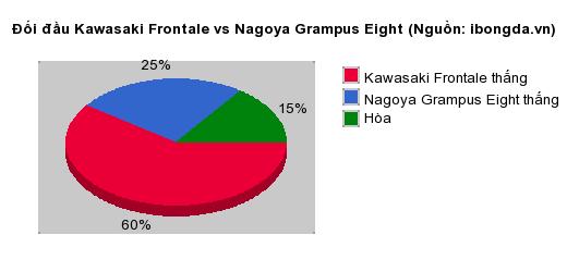 Thống kê đối đầu Kawasaki Frontale vs Nagoya Grampus Eight