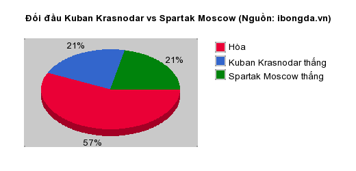 Thống kê đối đầu Kuban Krasnodar vs Spartak Moscow