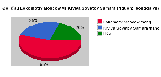 Thống kê đối đầu Lokomotiv Moscow vs Krylya Sovetov Samara