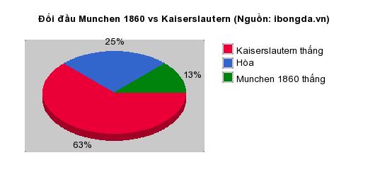 Thống kê đối đầu Munchen 1860 vs Kaiserslautern