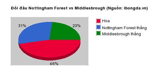 Thống kê đối đầu Nottingham Forest vs Middlesbrough