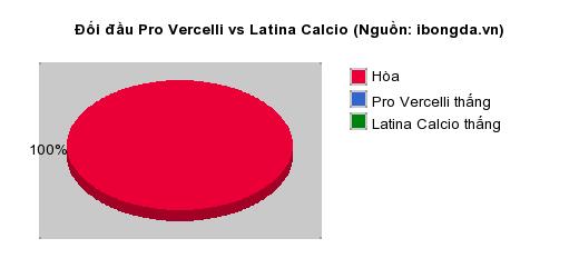 Thống kê đối đầu Pro Vercelli vs Latina Calcio