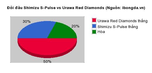 Thống kê đối đầu Shimizu S-Pulse vs Urawa Red Diamonds