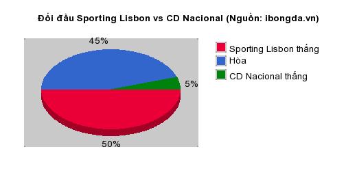 Thống kê đối đầu Sporting Lisbon vs CD Nacional