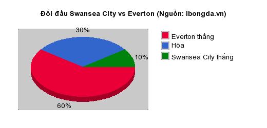 Thống kê đối đầu Swansea City vs Everton