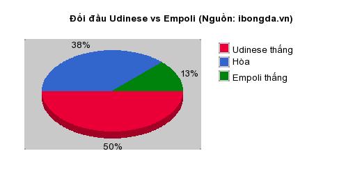 Thống kê đối đầu Udinese vs Empoli
