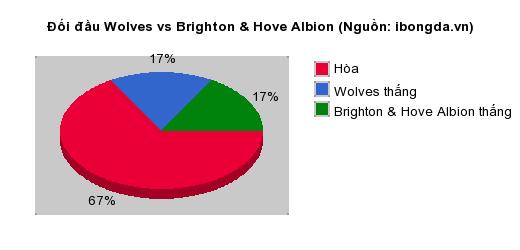 Thống kê đối đầu Wolves vs Brighton & Hove Albion