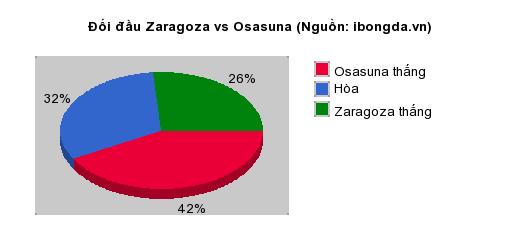 Thống kê đối đầu Zaragoza vs Osasuna