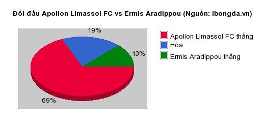 Thống kê đối đầu Apollon Limassol FC vs Ermis Aradippou