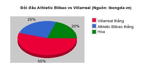 Thống kê đối đầu Athletic Bilbao vs Villarreal