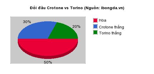 Thống kê đối đầu Crotone vs Torino