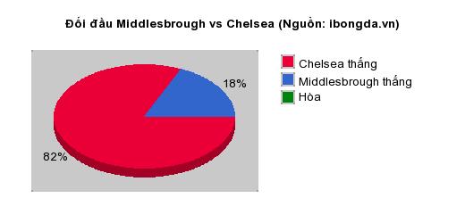 Thống kê đối đầu Middlesbrough vs Chelsea