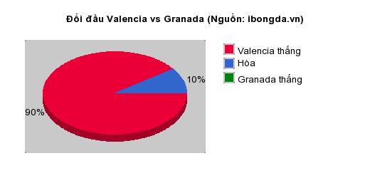 Thống kê đối đầu Valencia vs Granada