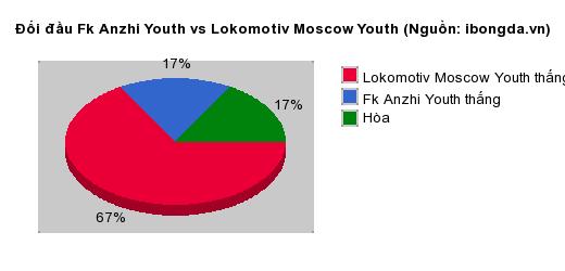 Thống kê đối đầu Fk Anzhi Youth vs Lokomotiv Moscow Youth